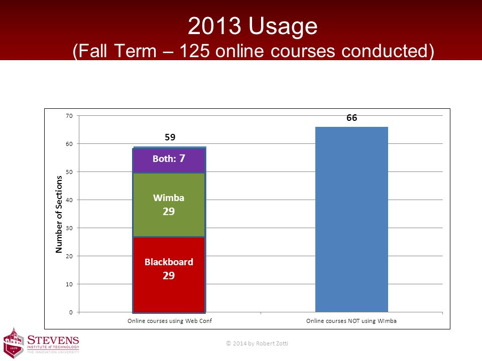 2013 Usage (Fall Term – 125 online courses conducted) Blackboard 29 Wimba 29 Both: 7 © 2014 by Robert Zotti