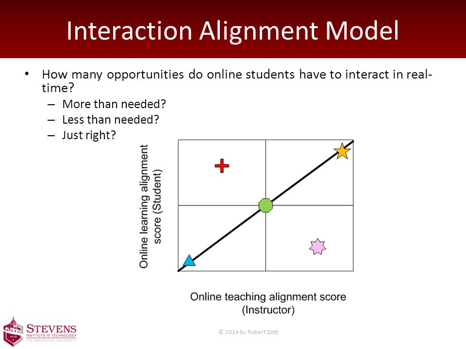 Interaction Alignment Model How many opportunities do online students have to interact in real- time.