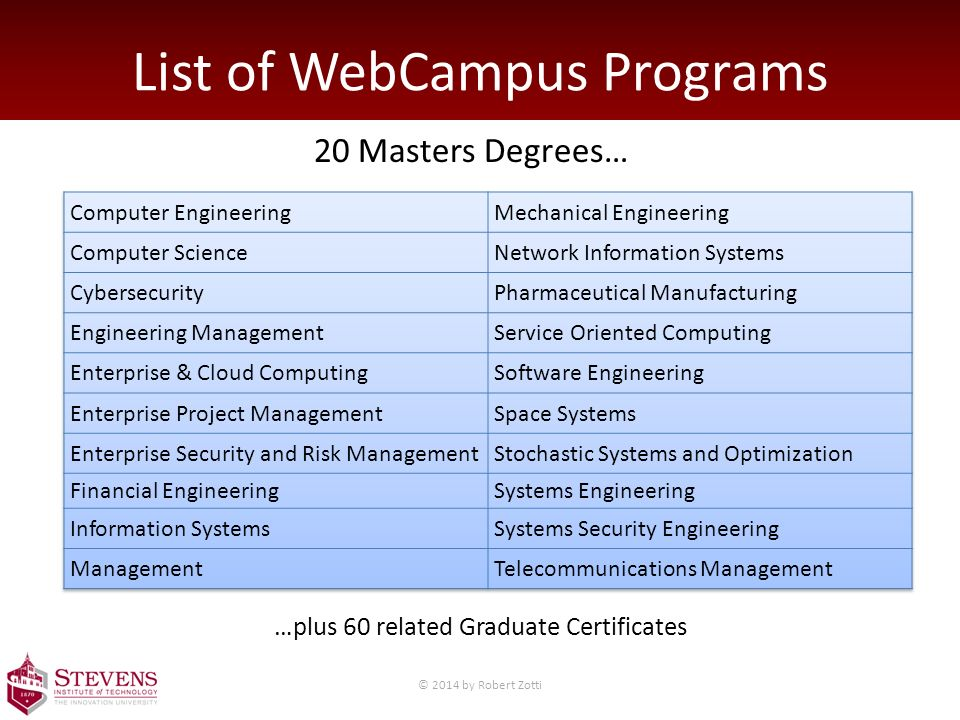 List of WebCampus Programs 20 Masters Degrees… …plus 60 related Graduate Certificates © 2014 by Robert Zotti