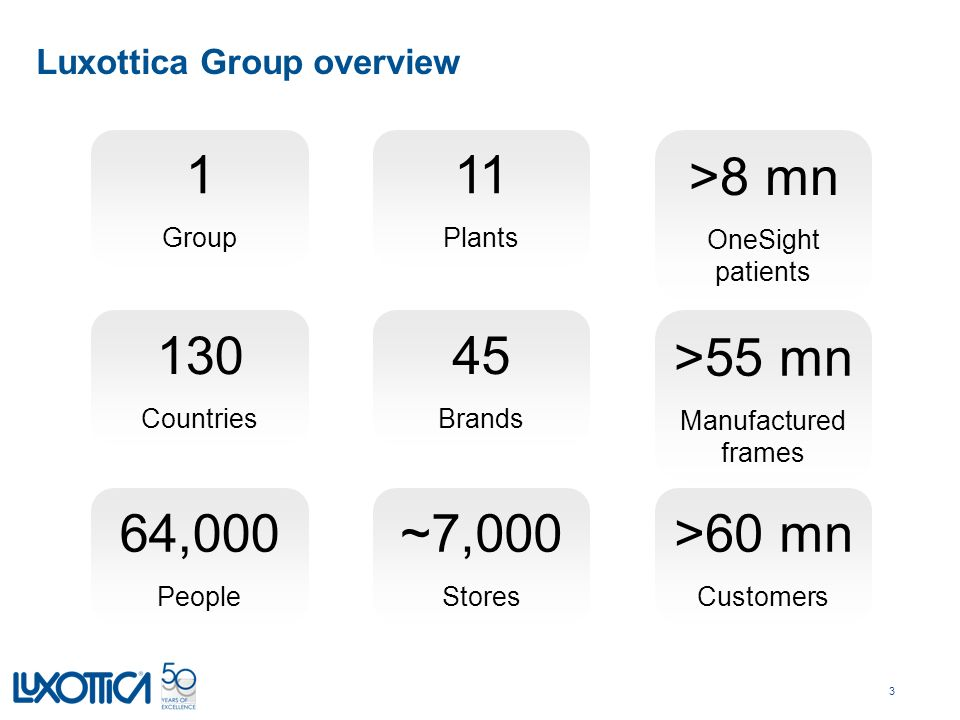 50 years of excellence  Overview of Luxottica Group  - ppt download