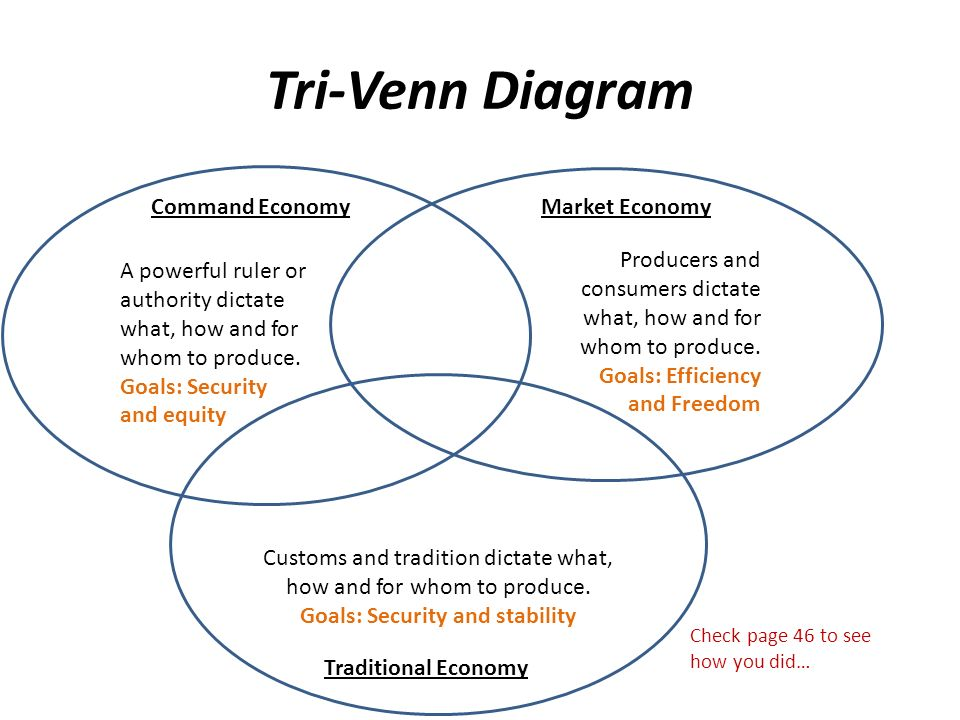 Create a tri venn diagram highlight the info that answers these tri venn diagram command economy traditional economy market economy customs and tradition dictate what ccuart Image collections