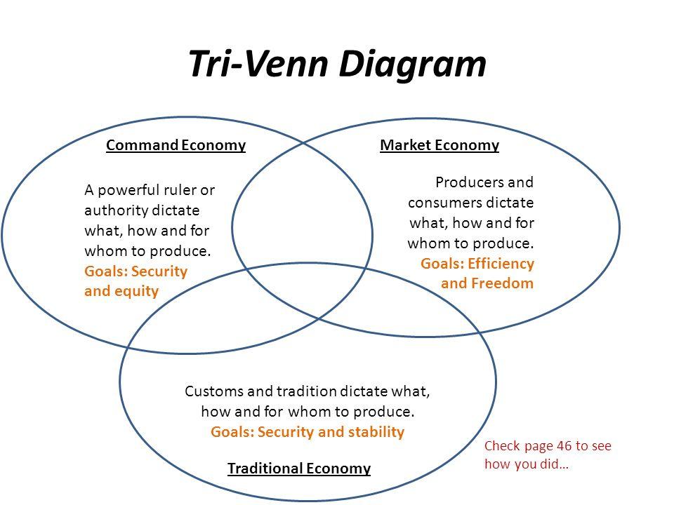 Create A Tri Venn Diagram Highlight The Info That Answers These