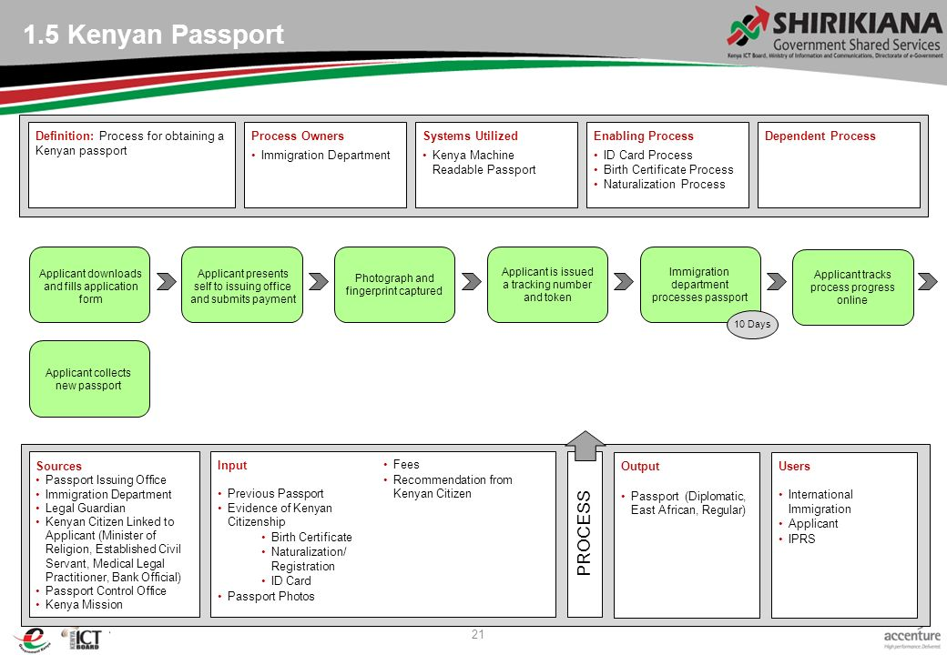 1 government of kenya end to end process current state services as owners immigration department systems utilized kenya machine readable passport enabling process id card process birth certificate process naturalization yelopaper Choice Image