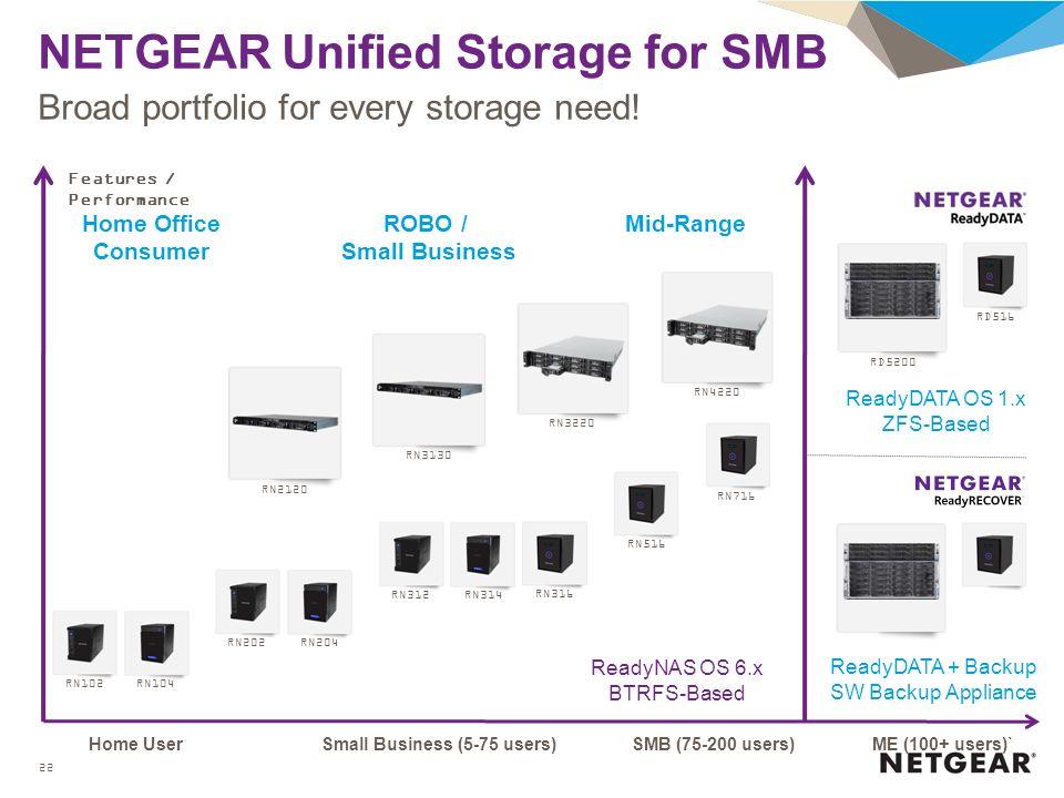 NETGEAR Storage Xavier Lleixa Sales Engineer ANZ Carla Davey