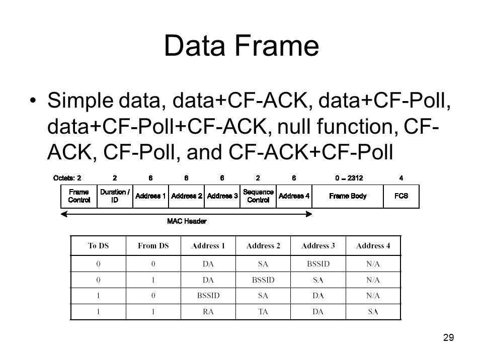 29 29 Data Frame Simple data, data+CF-ACK, data+CF-Poll, data+CF-Poll+CF-ACK,  null function, CF- ACK, CF-Poll, and CF-ACK+CF-Poll