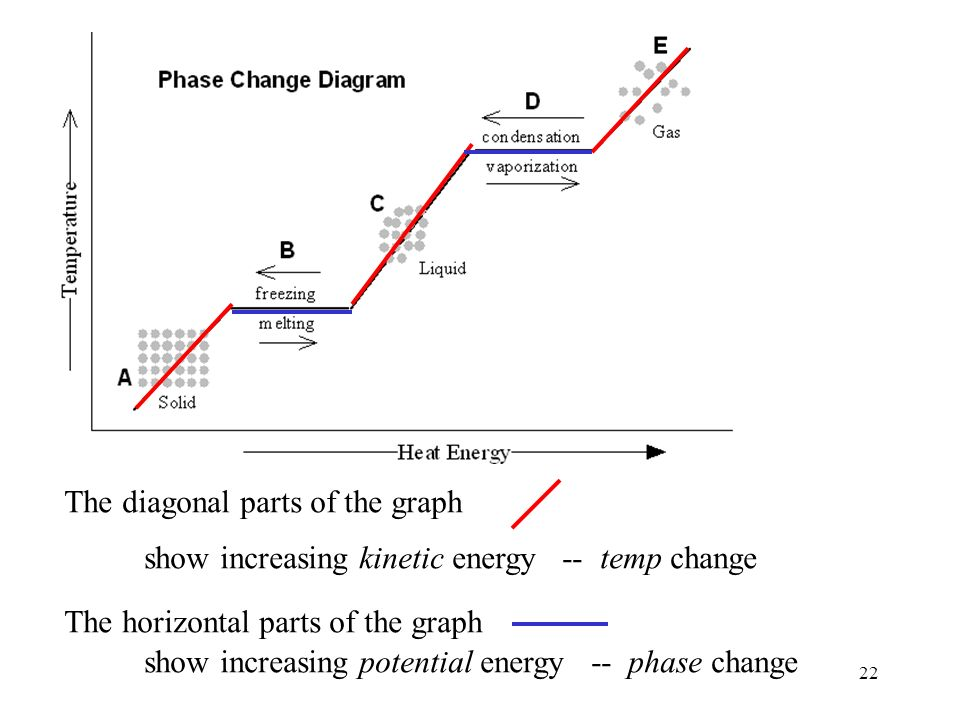 Phase Change Diagram Potential Energy Complete Wiring Diagrams