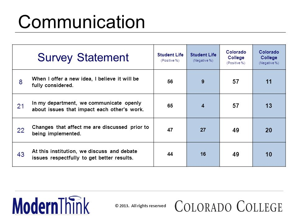 All rights reserved Your Voice, Your CC: The Colorado