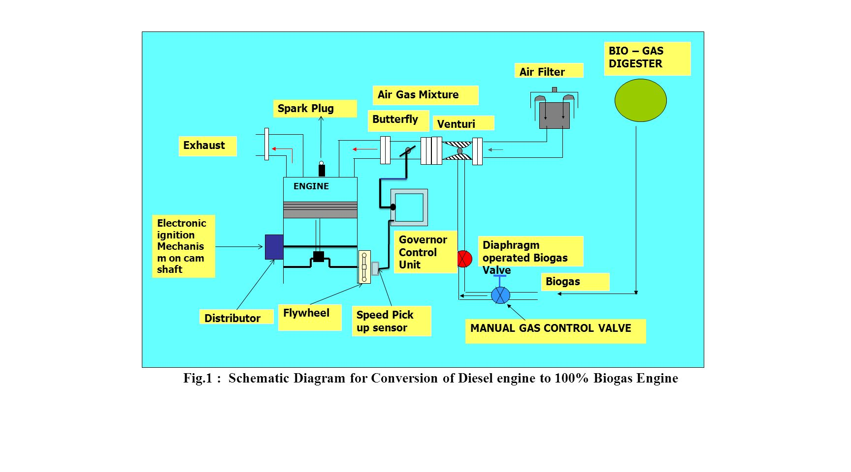1 Conversion of Diesel/S I  Engines to Operate on Biogas and