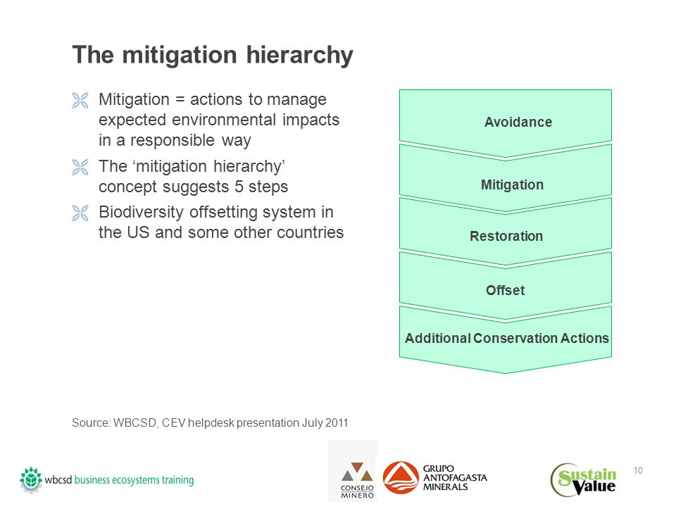10 The mitigation hierarchy  Mitigation = actions to manage expected environmental impacts in a responsible way  The 'mitigation hierarchy' concept suggests 5 steps  Biodiversity offsetting system in the US and some other countries Avoidance Offset Additional Conservation Actions Source: WBCSD, CEV helpdesk presentation July 2011 Restoration Mitigation