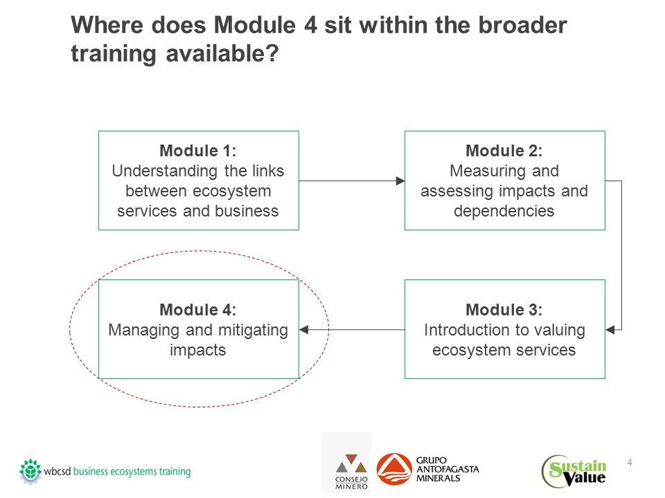4 Where does Module 4 sit within the broader training available.