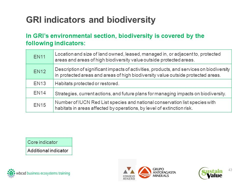 43 GRI indicators and biodiversity In GRI's environmental section, biodiversity is covered by the following indicators: EN11 Location and size of land owned, leased, managed in, or adjacent to, protected areas and areas of high biodiversity value outside protected areas.