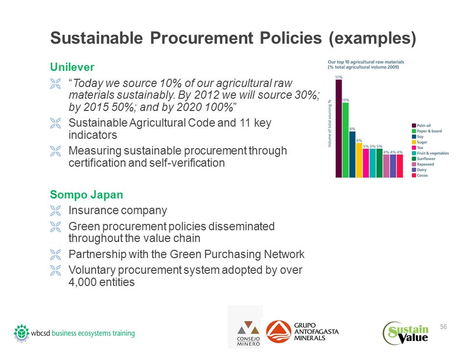 56 Sustainable Procurement Policies (examples) Unilever  Today we source 10% of our agricultural raw materials sustainably.