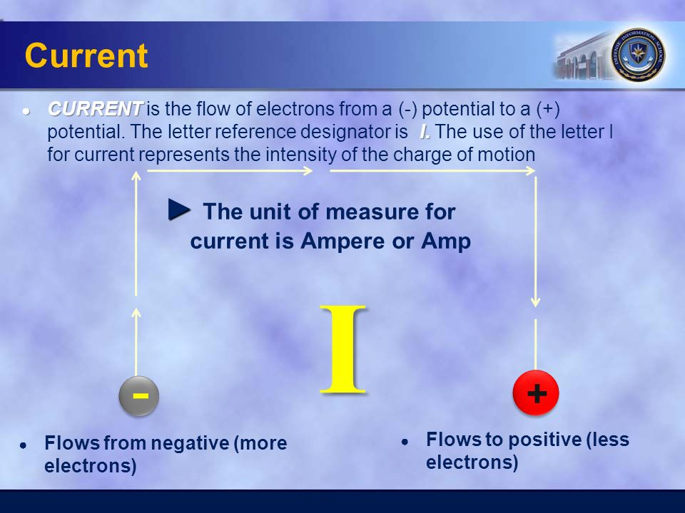 Current ● Flows from negative (more electrons) I + - - - + + ► ► The unit of measure for current is Ampere or Amp ● Flows to positive (less electrons) ● CURRENT I.