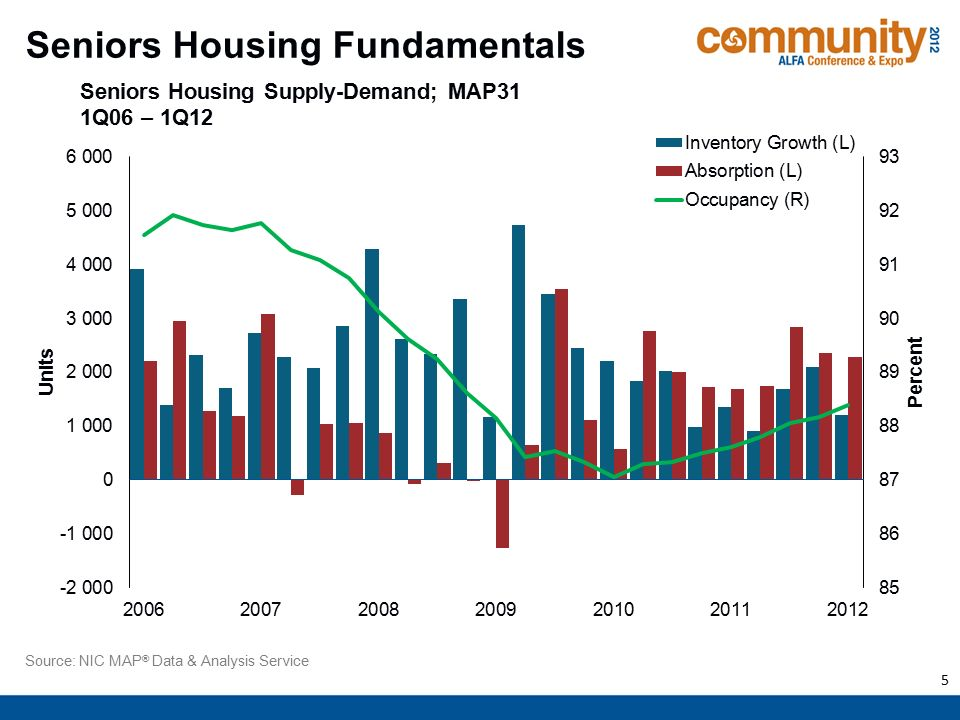 1  Housing Market Fundamentals & Trends in Seniors Housing