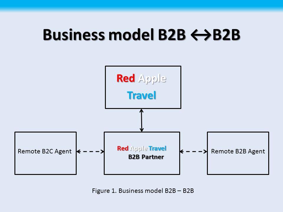 RedApple Travel Red Apple Travel Your True B2B Partner  - ppt download
