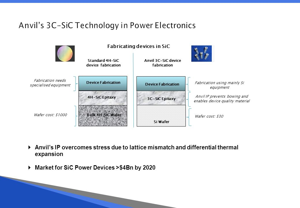 Developing Power Semiconductor Devices The Efficiency