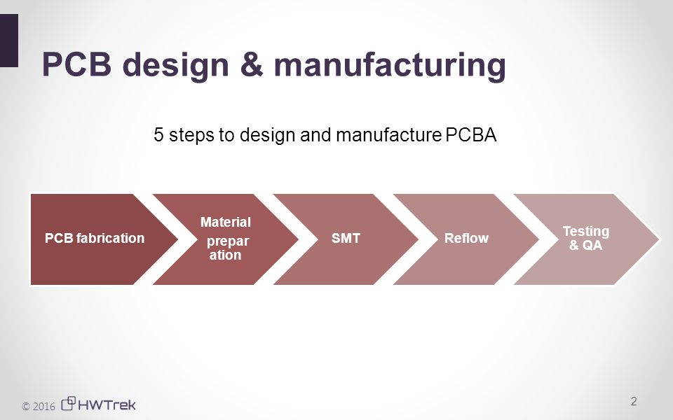 Hardware & Coffee with PCB design & manufacturing  - ppt download