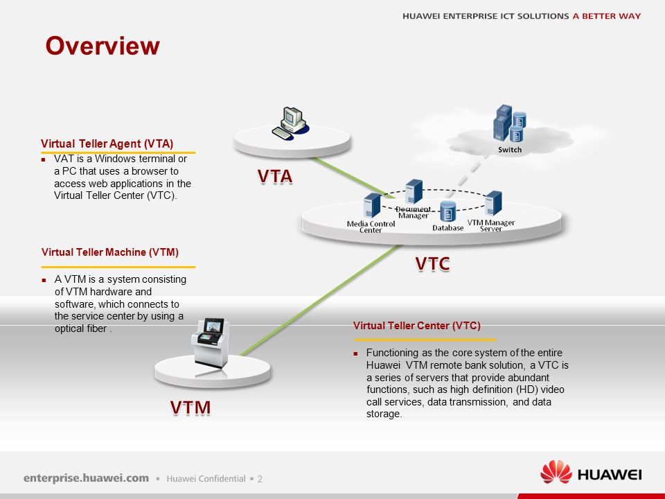 Huawei VTM Remote Bank Solution  1 Overview Subsystem Functions and