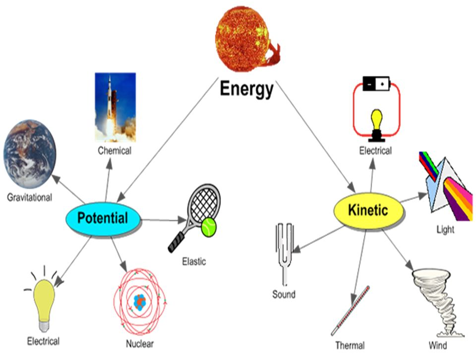 slide_14 energy s8p2 students will be familiar with the forms and