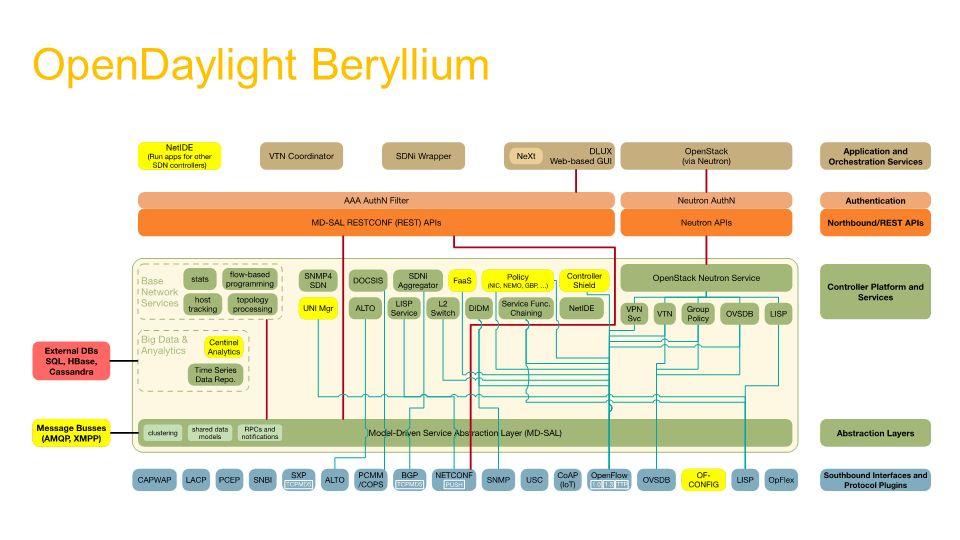 4 Opendaylight Beryllium