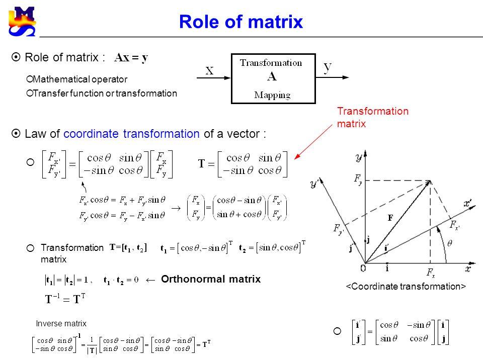 II  Mathematical Backgrounds 2 1 Vector 2 2 Matrix and