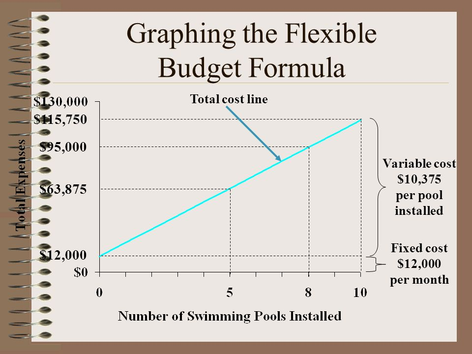 Flexible Budgets and Standard Costs Chapter 24. Objective 1 Prepare ...