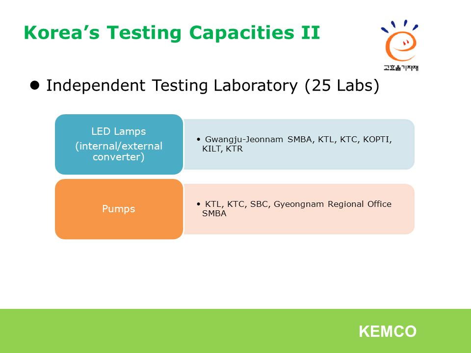 Korea's Testing & Compliance for Standards & Labeling February 27-28