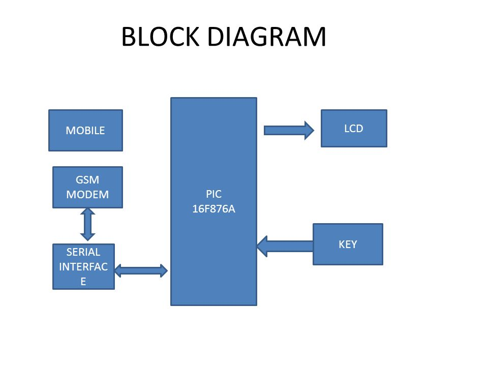 Mobile Voting Content Introduction Block Diagram Hardware