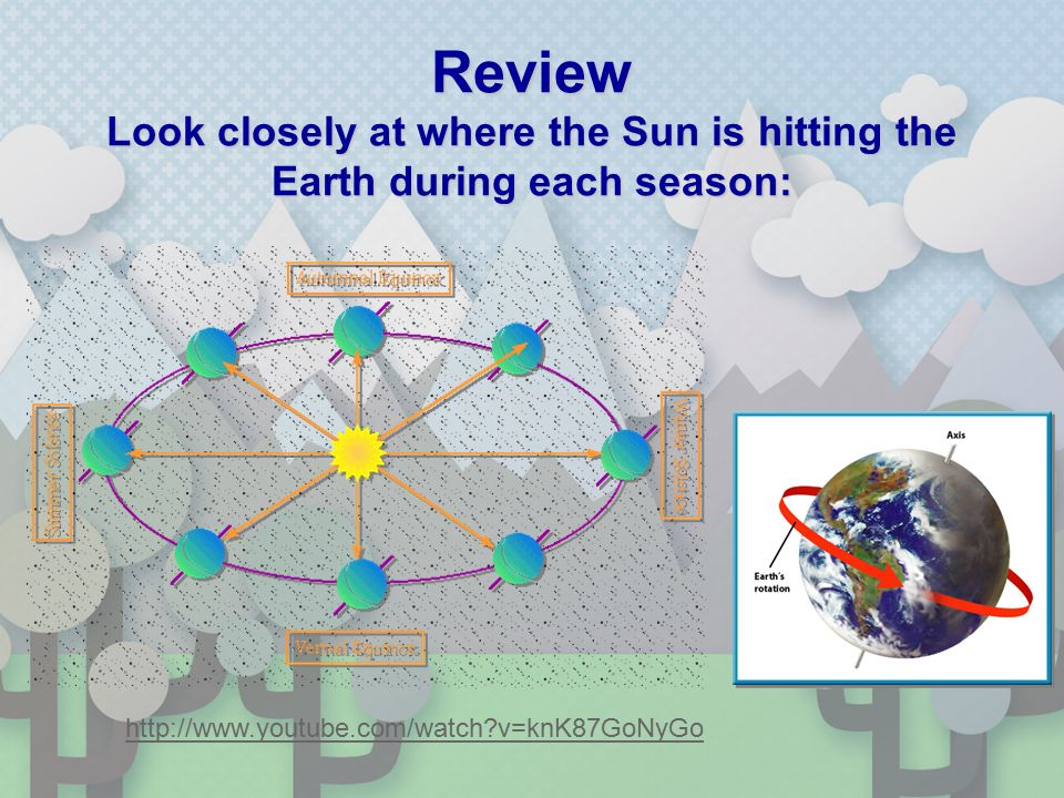 Review Look closely at where the Sun is hitting the Earth during each season:   v=knK87GoNyGo
