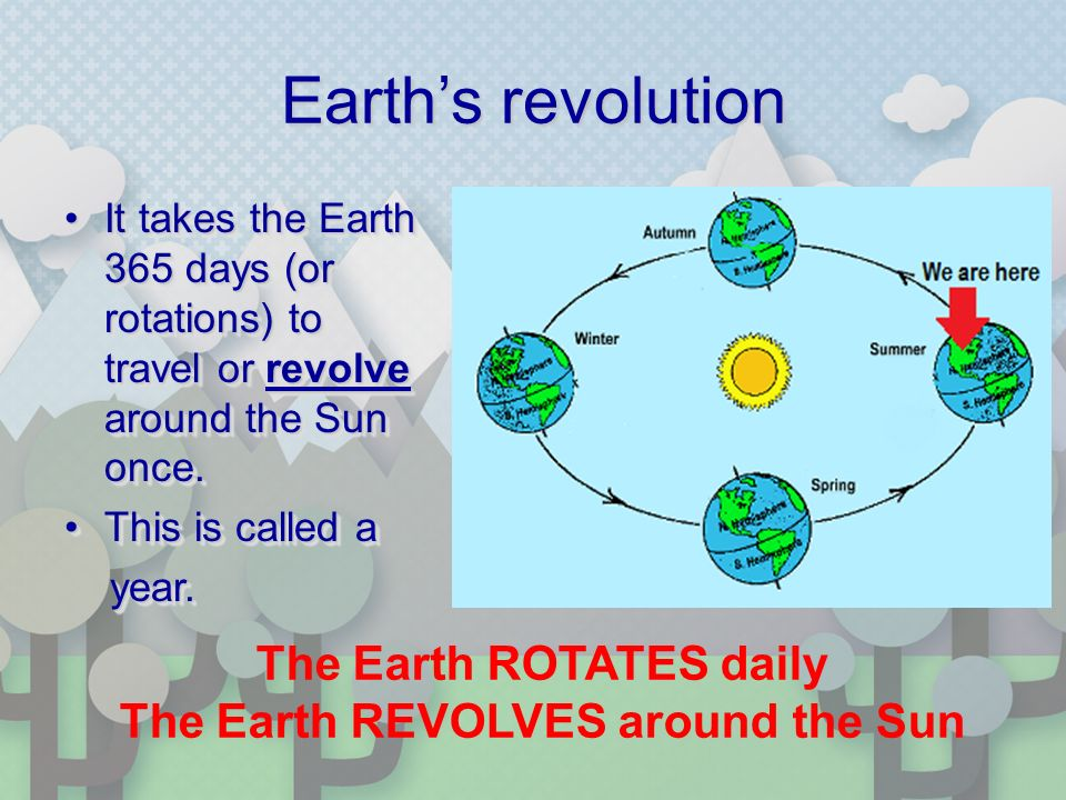 Earth's revolution It takes the Earth 365 days (or rotations) to travel or revolve around the Sun once.It takes the Earth 365 days (or rotations) to travel or revolve around the Sun once.