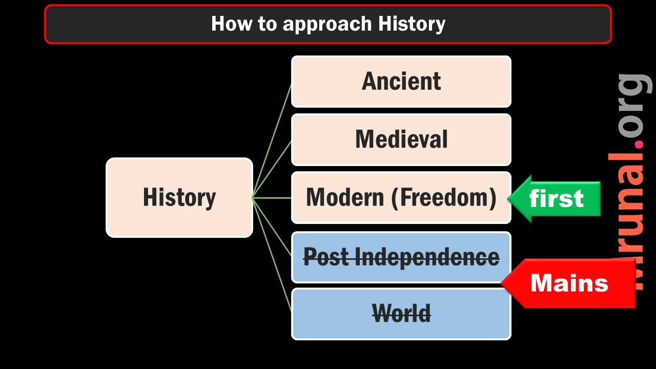 History AncientMedievalModern (Freedom)Post IndependenceWorld How to approach History first Mains