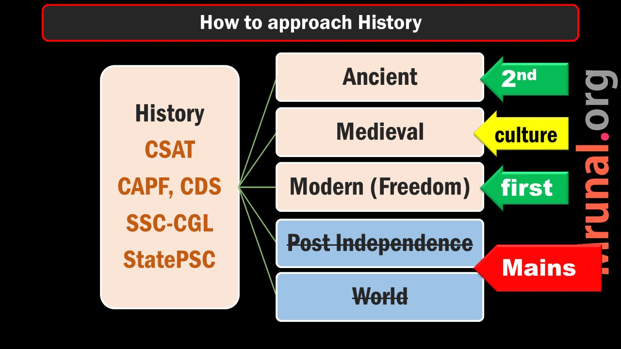History CSAT CAPF, CDS SSC-CGL StatePSC AncientMedievalModern (Freedom)Post IndependenceWorld How to approach History first Mains 2 nd culture