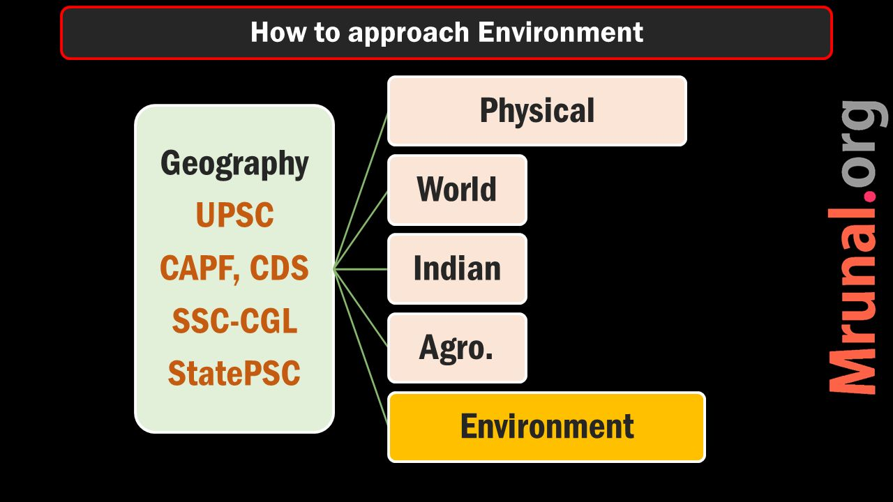 Geography UPSC CAPF, CDS SSC-CGL StatePSC PhysicalWorldIndianAgro.Environment How to approach Environment