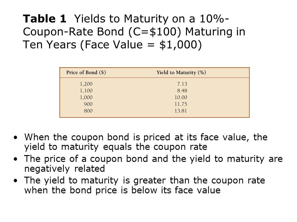 if coupon rate equals yield maturity