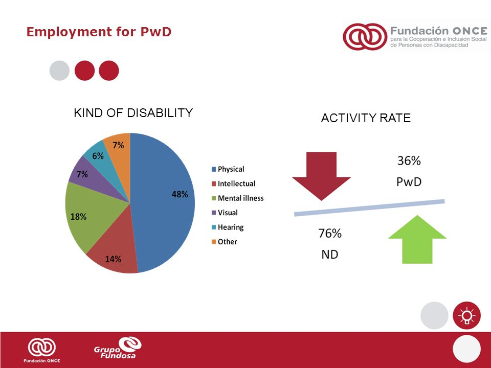 ONCE Foundation employment strategy: the VALUE of disABILITY