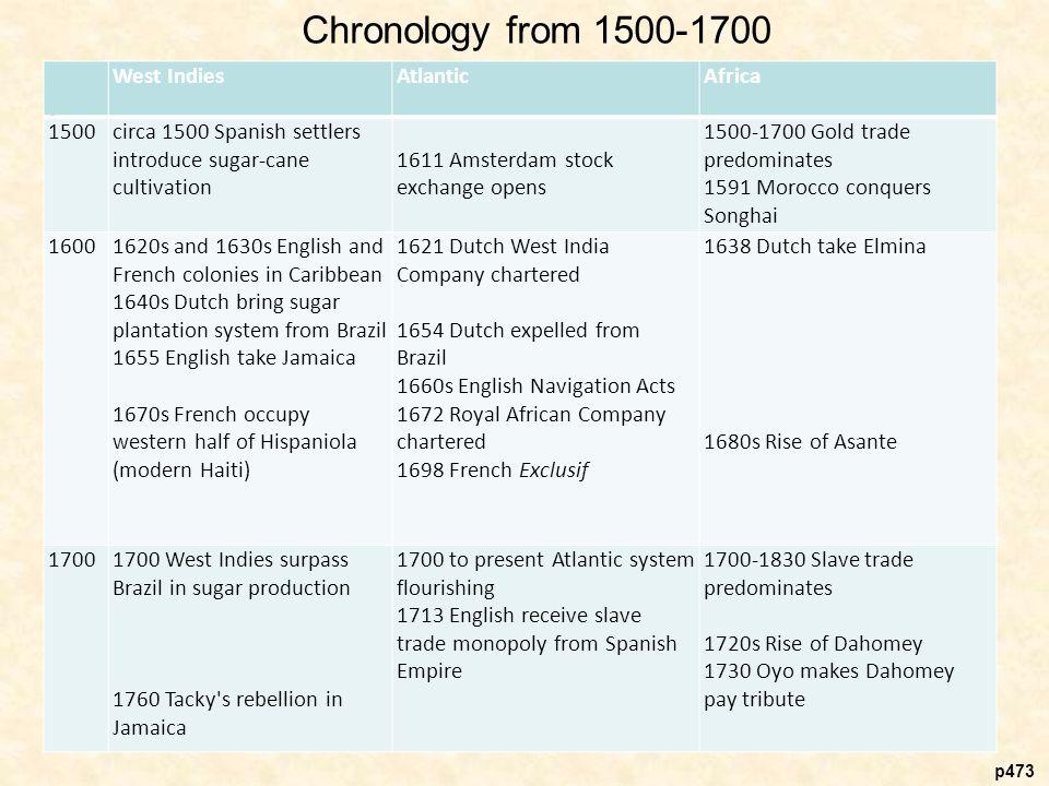 english and dutch trade 1500 1700