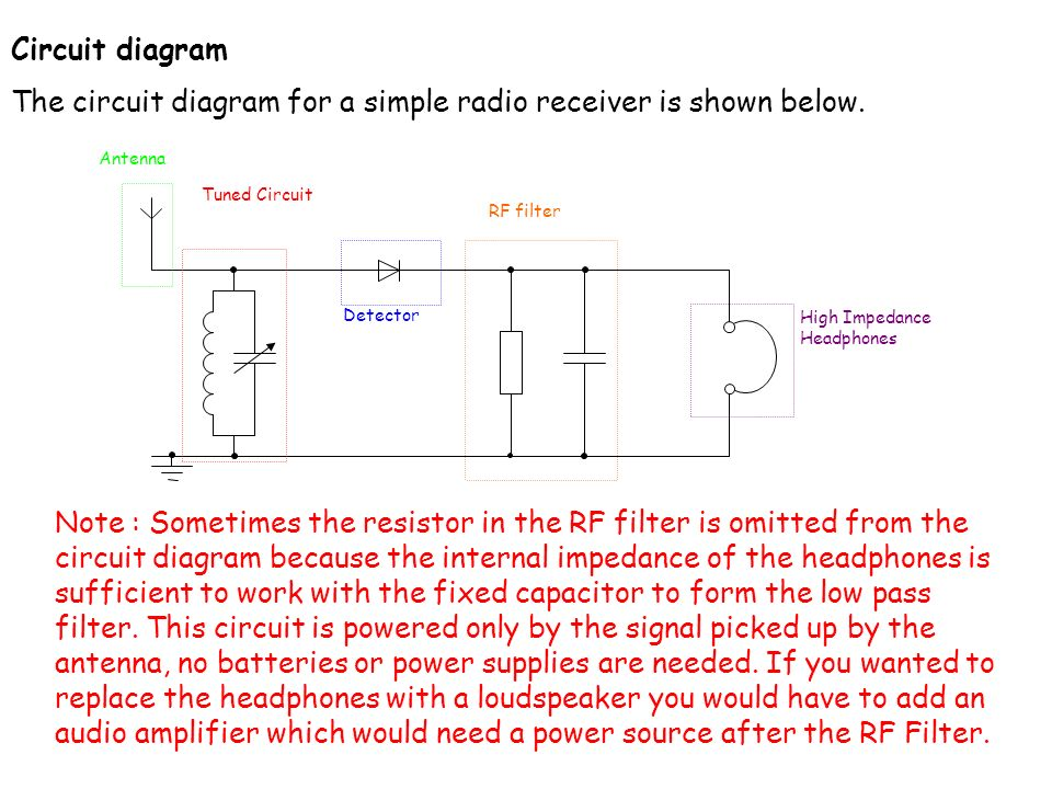 4-4-1 The simple AM receiver   Learning objectives At the