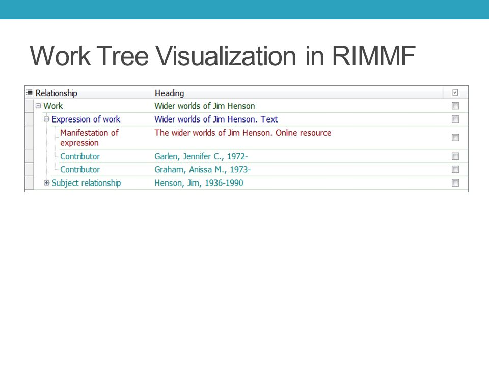 Work Tree Visualization in RIMMF