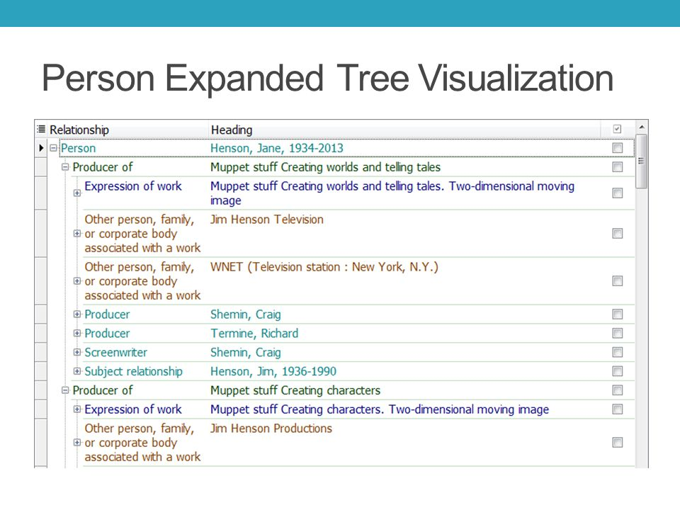 Person Expanded Tree Visualization