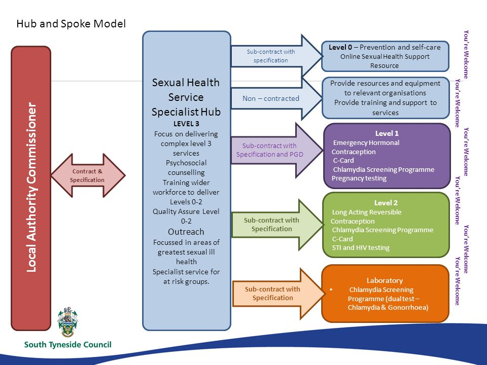 Sexual health screening online
