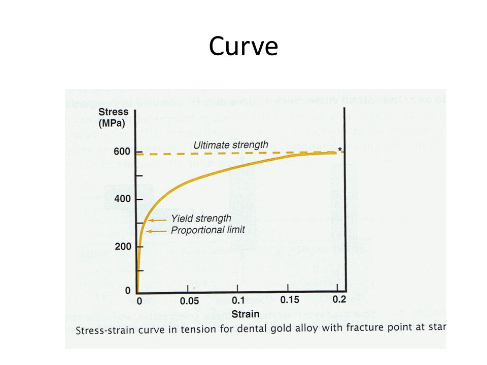 Surprising Group 2 Presentation Q Stress And Strain Curve Presentation Ppt Wiring Digital Resources Zidurslowmaporg