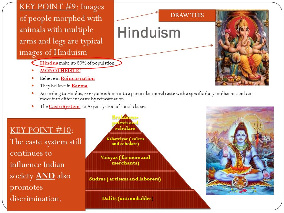 Hinduism Hindus make up 80% of population MONOTHEISTIC Believe in Reincarnation They believe in Karma According to Hindus, everyone is born into a particular moral caste with a specific duty or dharma and can move into different caste by reincarnation The Caste System is a Aryan system of social classes Brahmans- priests and scholars Kshatriyar ( rulers and scholars) Vaisyas ( farmers and merchants) Sudras ( artisans and laborers) Dalits (untouchables) KEY POINT #9: Images of people morphed with animals with multiple arms and legs are typical images of Hinduism KEY POINT #10: The caste system still continues to influence Indian society AND also promotes discrimination.