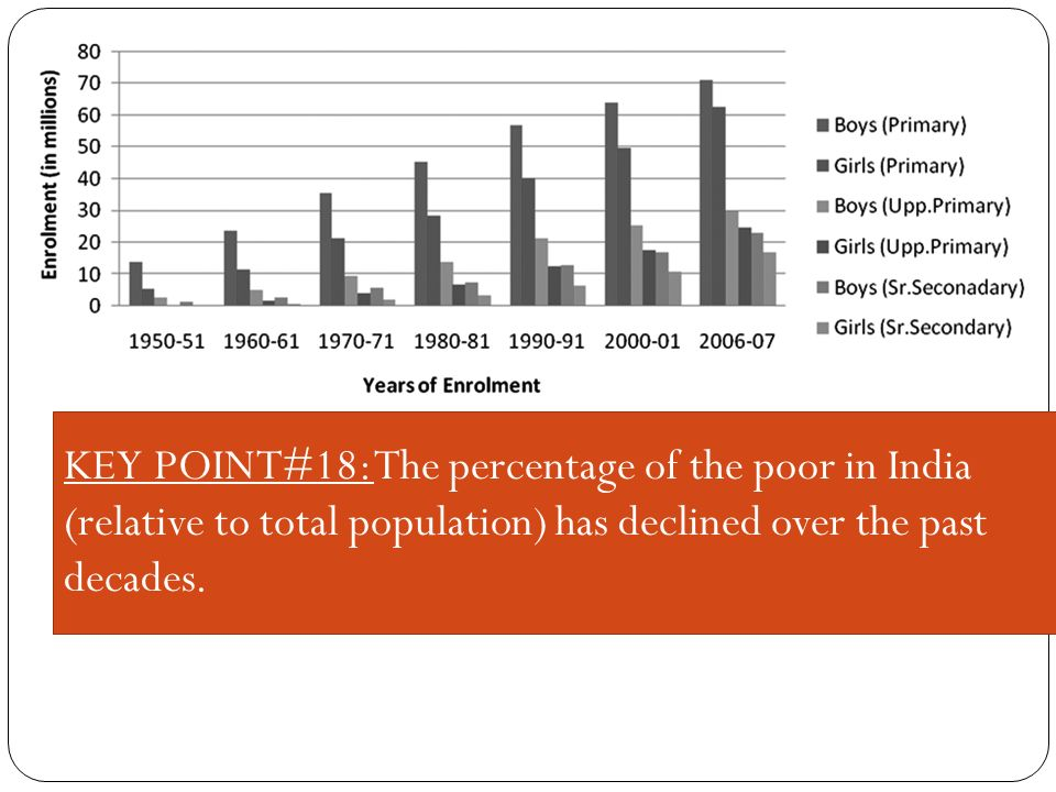 KEY POINT#18: The percentage of the poor in India (relative to total population) has declined over the past decades.