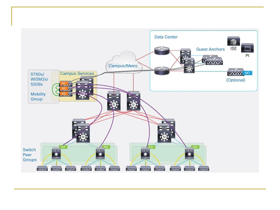 Converged Access Network Design with Cisco Catalyst ppt download