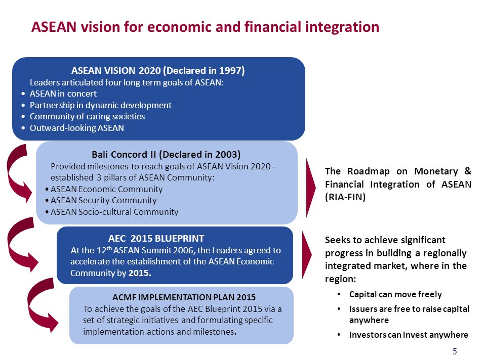 history of asean integration Looking ahead, asean must take a clear-eyed view of the message that china sent in phnom penh and redouble its efforts to stay the course its leaders laid out in the asean charter—namely, to strive for political, economic, and social integration by 2015.