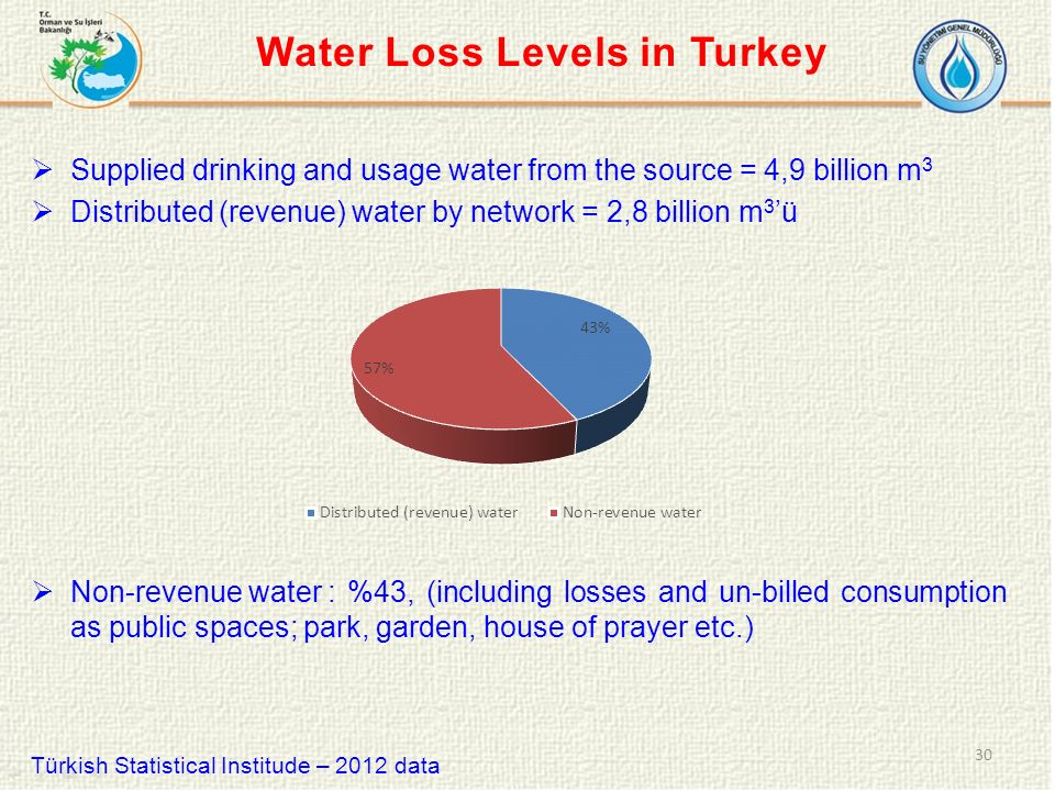  Supplied drinking and usage water from the source = 4,9 billion m 3  Distributed (revenue) water by network = 2,8 billion m 3 'ü  Non-revenue water :%43, (including losses and un-billed consumption as public spaces; park, garden, house of prayer etc.) Türkish Statistical Institude – 2012 data 30 Water Loss Levels in Turkey