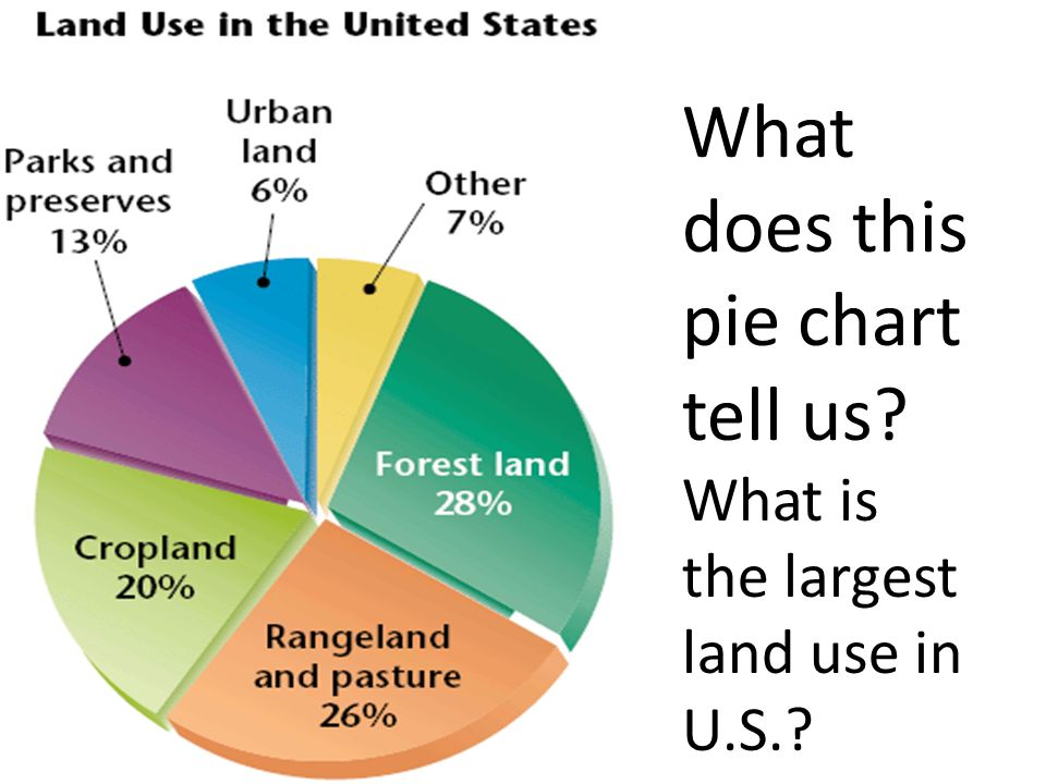 What Does This Pie Chart Tell Us What Is The Largest Land Use In