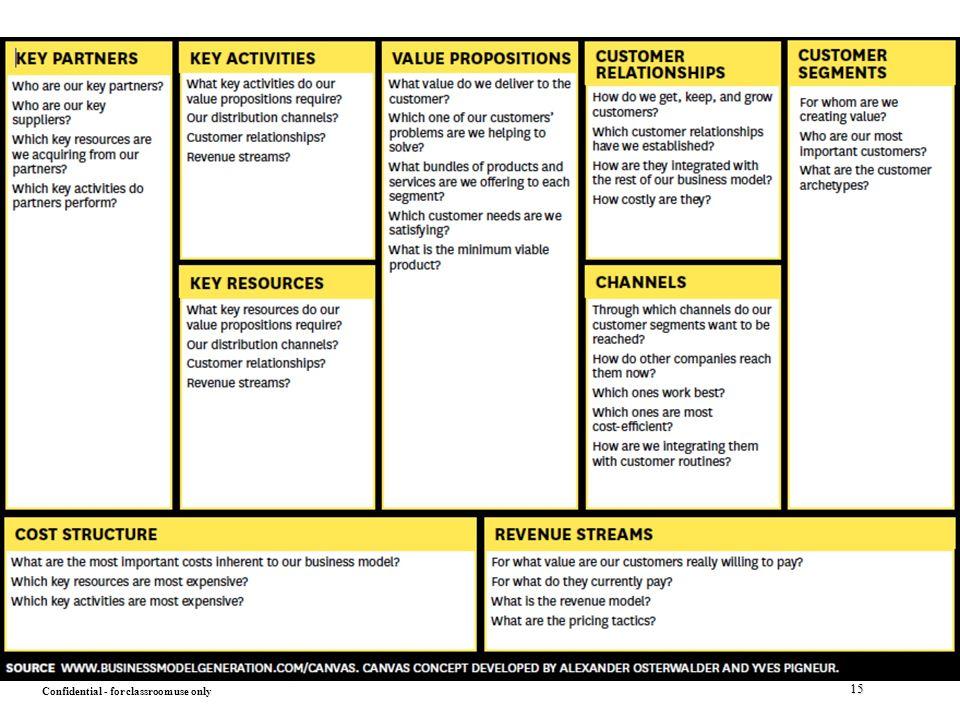 osterwalder business model canvas example