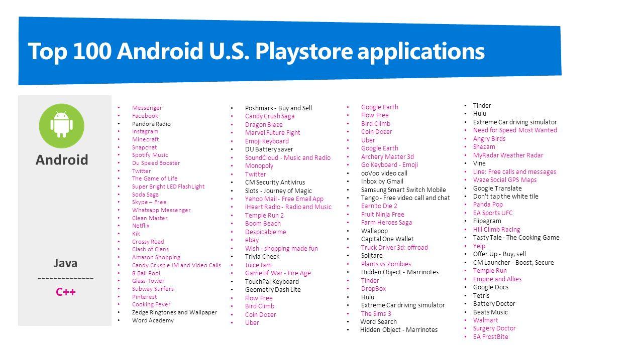 Cross-Platform Mobile App Development with Visual C Develop for