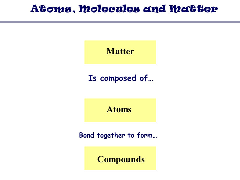 Atoms, Molecules and Matter Copy the Concept Map to the Right and